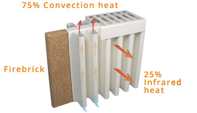 Electric heating with convection heat and radiant heat